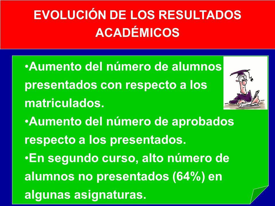 EVOLUCIÓN DE LOS RESULTADOS ACADÉMICOS Aumento del número de alumnos presentados con respecto a los matriculados. Aumento del número de aprobados resp