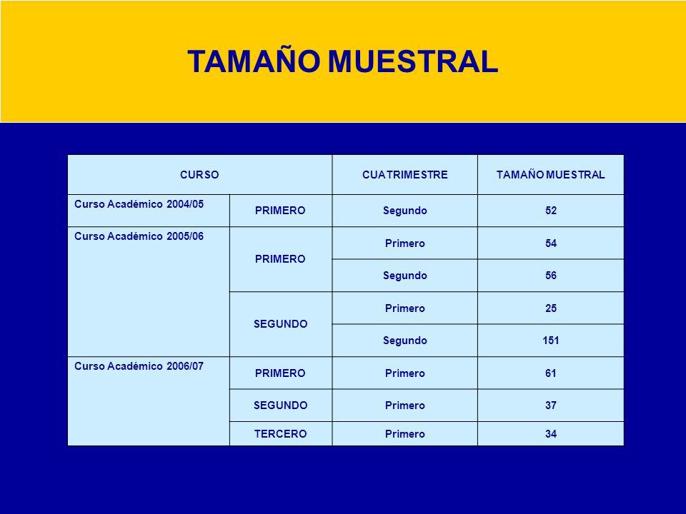 TAMAÑO MUESTRAL CURSOCUATRIMESTRETAMAÑO MUESTRAL Curso Académico 2004/05 PRIMEROSegundo52 Curso Académico 2005/06 PRIMERO Primero54 Segundo56 SEGUNDO