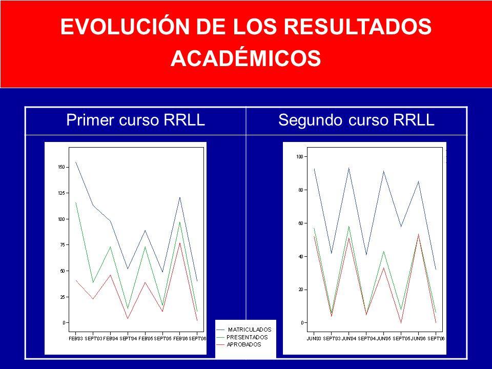 EVOLUCIÓN DE LOS RESULTADOS ACADÉMICOS Primer curso RRLLSegundo curso RRLL