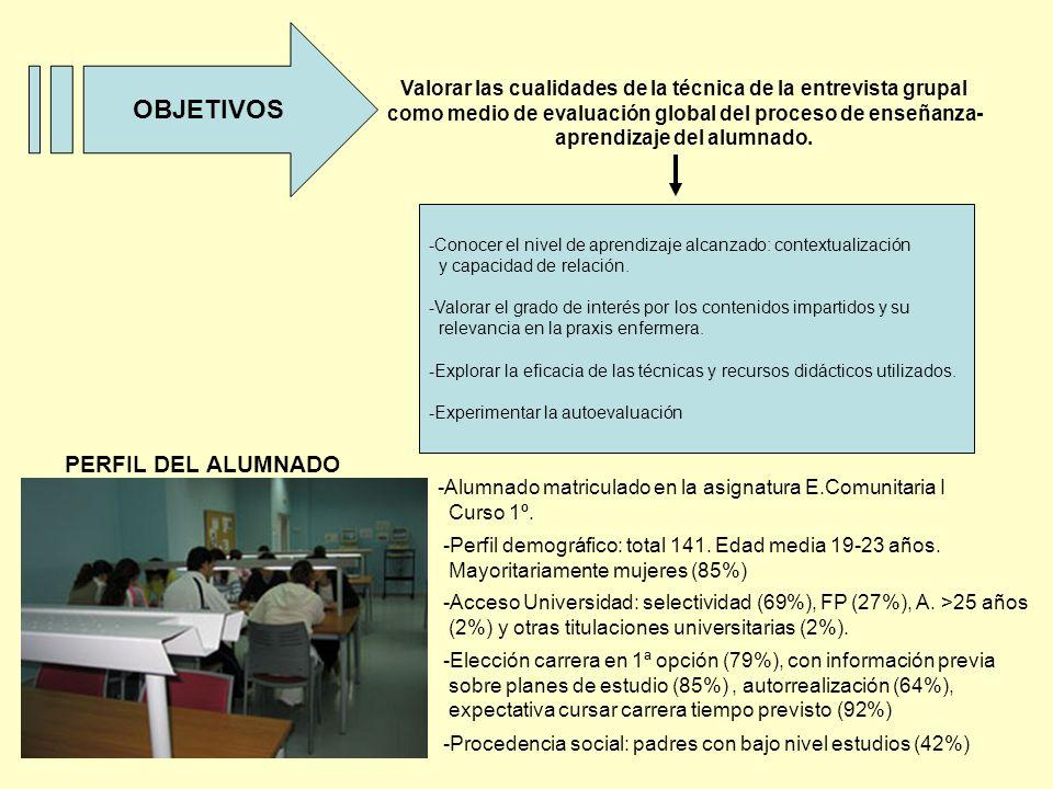 OBJETIVOS Valorar las cualidades de la técnica de la entrevista grupal como medio de evaluación global del proceso de enseñanza- aprendizaje del alumnado.