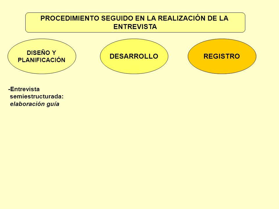 -Entrevista semiestructurada: elaboración guía DISEÑO Y PLANIFICACIÓN DESARROLLOREGISTRO PROCEDIMIENTO SEGUIDO EN LA REALIZACIÓN DE LA ENTREVISTA