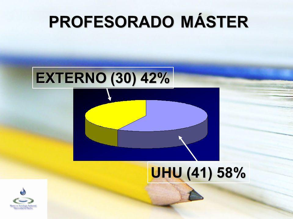 PROFESORADO MÁSTER EXTERNO (30) 42% UHU (41) 58%
