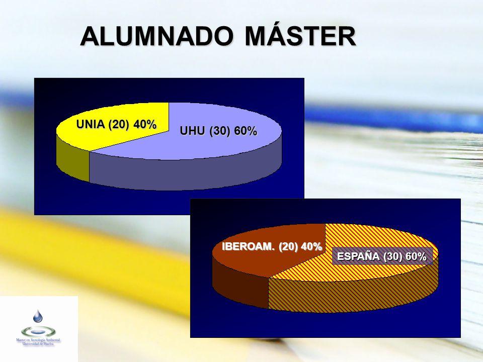 ALUMNADO MÁSTER UNIA (20) 40% UHU (30) 60% IBEROAM. (20) 40% ESPAÑA (30) 60%