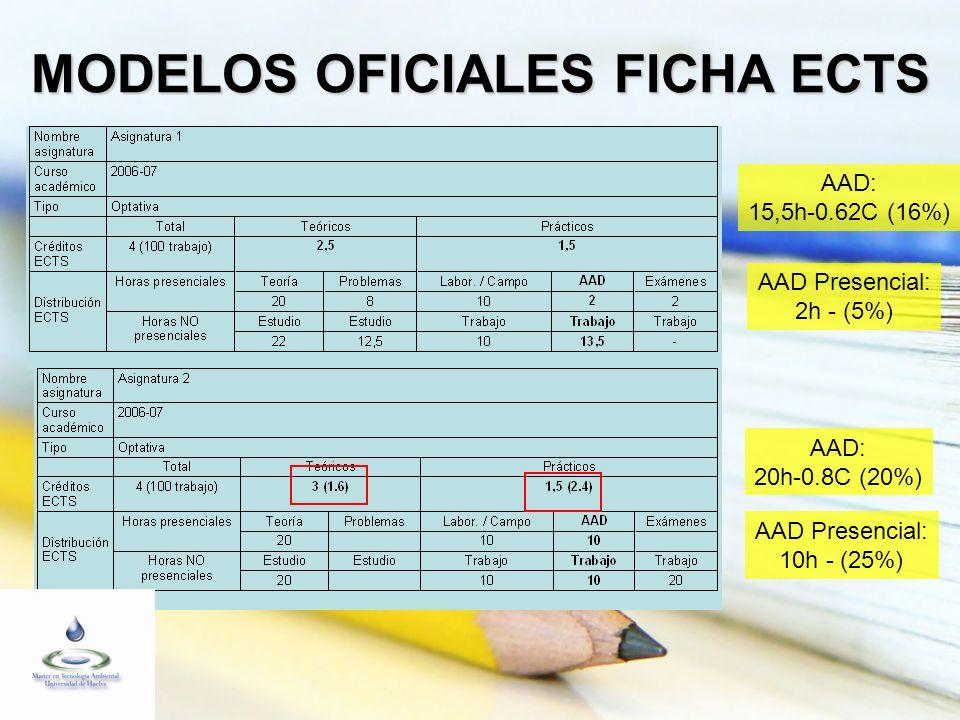 MODELOS OFICIALES FICHA ECTS AAD: 15,5h-0.62C (16%) AAD: 20h-0.8C (20%) AAD Presencial: 2h - (5%) AAD Presencial: 10h - (25%)
