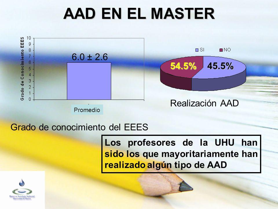 AAD EN EL MASTER 6.0 ± 2.6 Promedio Grado de conocimiento del EEES Realización AAD 54.5%45.5% Los profesores de la UHU han sido los que mayoritariamente han realizado algún tipo de AAD