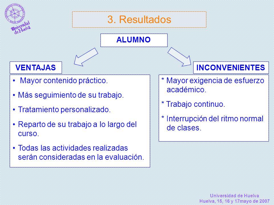 Universidad de Huelva Huelva, 15, 16 y 17mayo de 2007 3. Resultados Mayor contenido práctico. Más seguimiento de su trabajo. Tratamiento personalizado