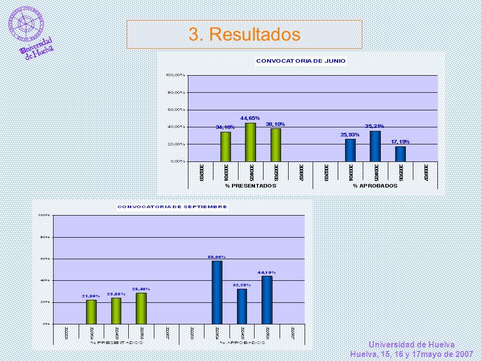 Universidad de Huelva Huelva, 15, 16 y 17mayo de 2007 3. Resultados