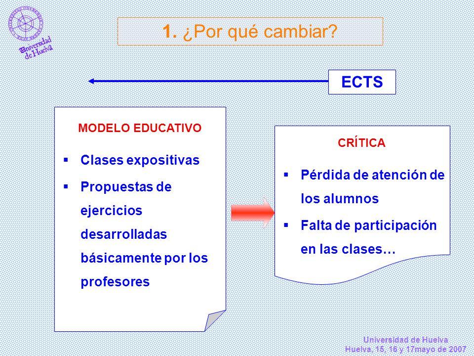 Universidad de Huelva Huelva, 15, 16 y 17mayo de 2007 CRÍTICA Pérdida de atención de los alumnos Falta de participación en las clases… 1. ¿Por qué cam