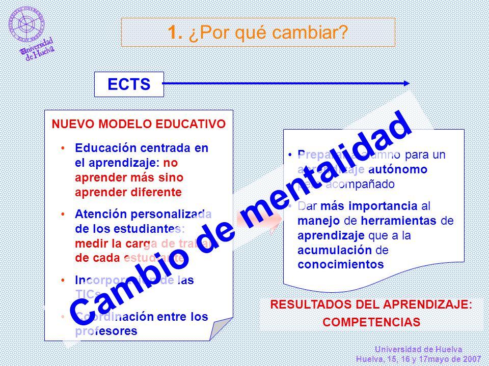 Universidad de Huelva Huelva, 15, 16 y 17mayo de 2007 1. ¿Por qué cambiar? ECTS NUEVO MODELO EDUCATIVO Educación centrada en el aprendizaje: no aprend