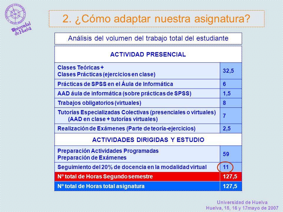 Universidad de Huelva Huelva, 15, 16 y 17mayo de 2007 Análisis del volumen del trabajo total del estudiante ACTIVIDAD PRESENCIAL Clases Teóricas + Cla