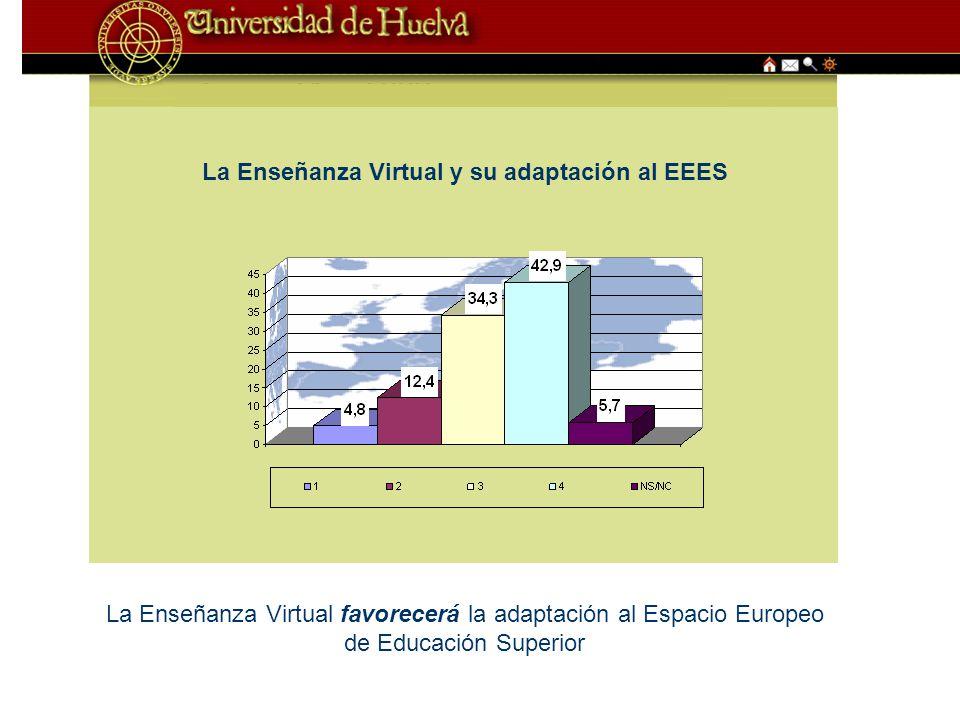 La Enseñanza Virtual y su adaptación al EEES La Enseñanza Virtual favorecerá la adaptación al Espacio Europeo de Educación Superior