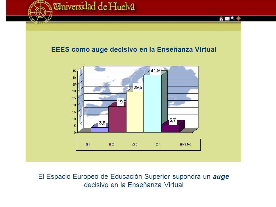 EEES como auge decisivo en la Enseñanza Virtual El Espacio Europeo de Educación Superior supondrá un auge decisivo en la Enseñanza Virtual