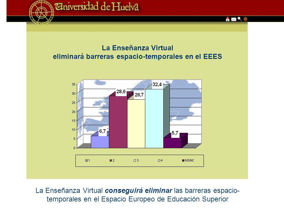 La Enseñanza Virtual eliminará barreras espacio-temporales en el EEES La Enseñanza Virtual conseguirá eliminar las barreras espacio- temporales en el Espacio Europeo de Educación Superior