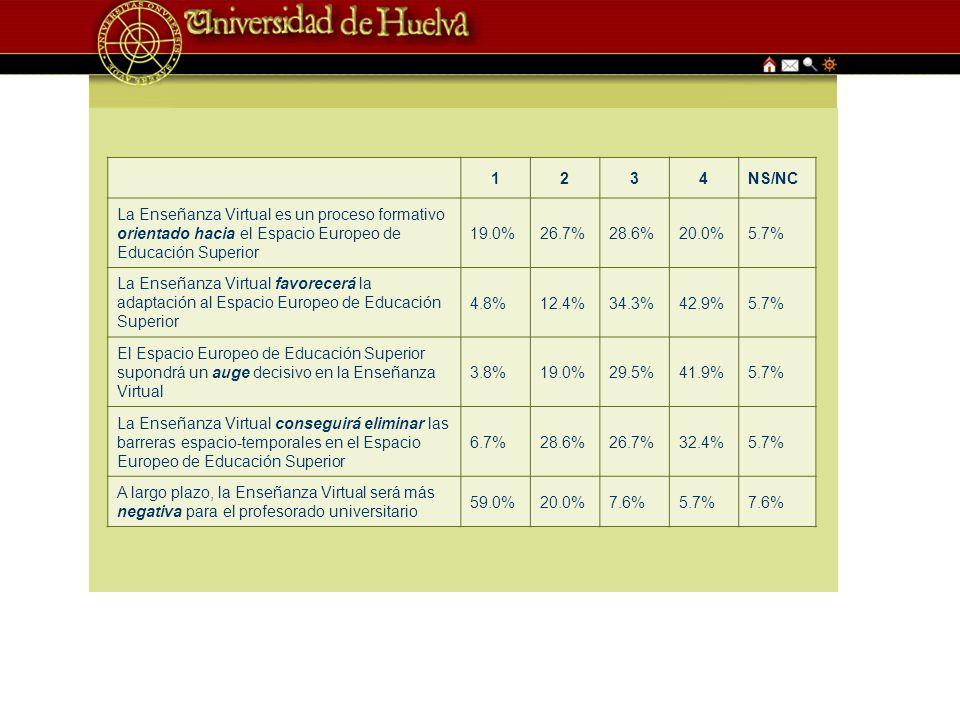 1234NS/NC La Enseñanza Virtual es un proceso formativo orientado hacia el Espacio Europeo de Educación Superior 19.0%26.7%28.6%20.0%5.7% La Enseñanza Virtual favorecerá la adaptación al Espacio Europeo de Educación Superior 4.8%12.4%34.3%42.9%5.7% El Espacio Europeo de Educación Superior supondrá un auge decisivo en la Enseñanza Virtual 3.8%19.0%29.5%41.9%5.7% La Enseñanza Virtual conseguirá eliminar las barreras espacio-temporales en el Espacio Europeo de Educación Superior 6.7%28.6%26.7%32.4%5.7% A largo plazo, la Enseñanza Virtual será más negativa para el profesorado universitario 59.0%20.0%7.6%5.7%7.6%
