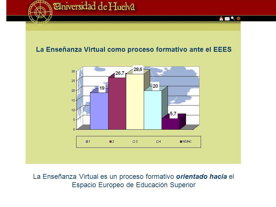 La Enseñanza Virtual como proceso formativo ante el EEES La Enseñanza Virtual es un proceso formativo orientado hacia el Espacio Europeo de Educación Superior