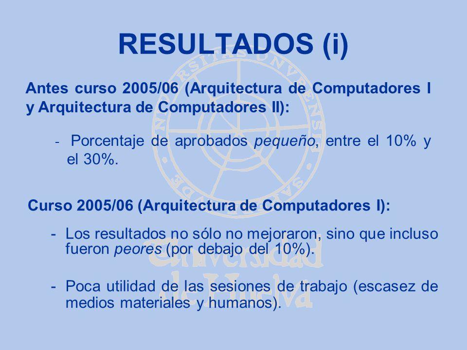 RESULTADOS (i) Curso 2005/06 (Arquitectura de Computadores I): -Los resultados no sólo no mejoraron, sino que incluso fueron peores (por debajo del 10