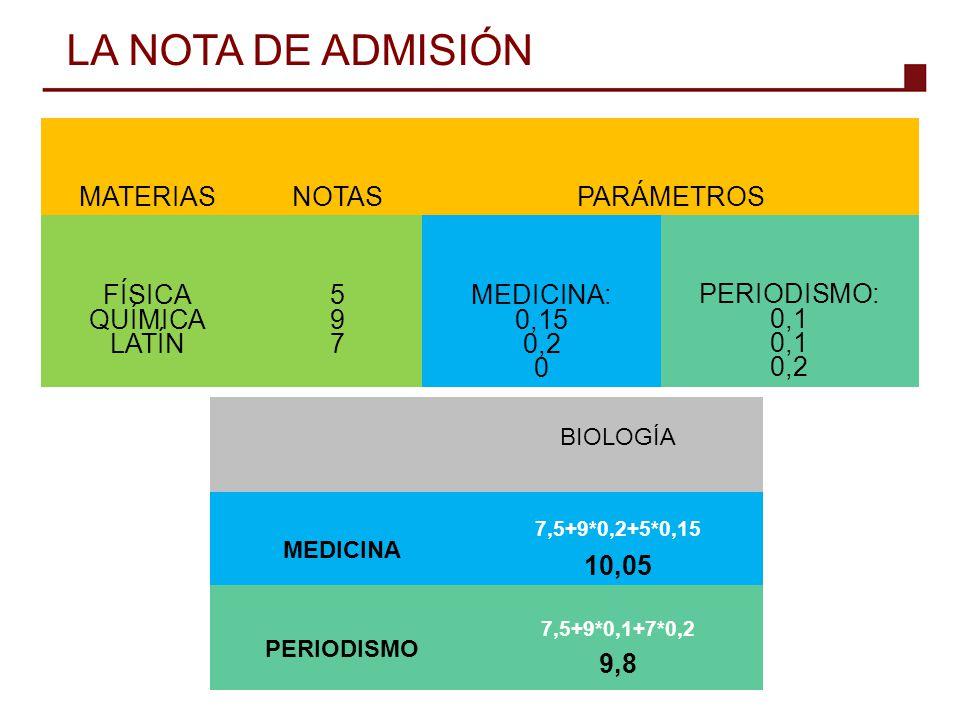 MATERIASNOTASPARÁMETROS FÍSICA QUÍMICA LATÍN 597597 MEDICINA: 0,15 0,2 0 PERIODISMO: 0,1 0,2 LA NOTA DE ADMISIÓN BIOLOGÍA MEDICINA 7,5+9*0,2+5*0,15 10