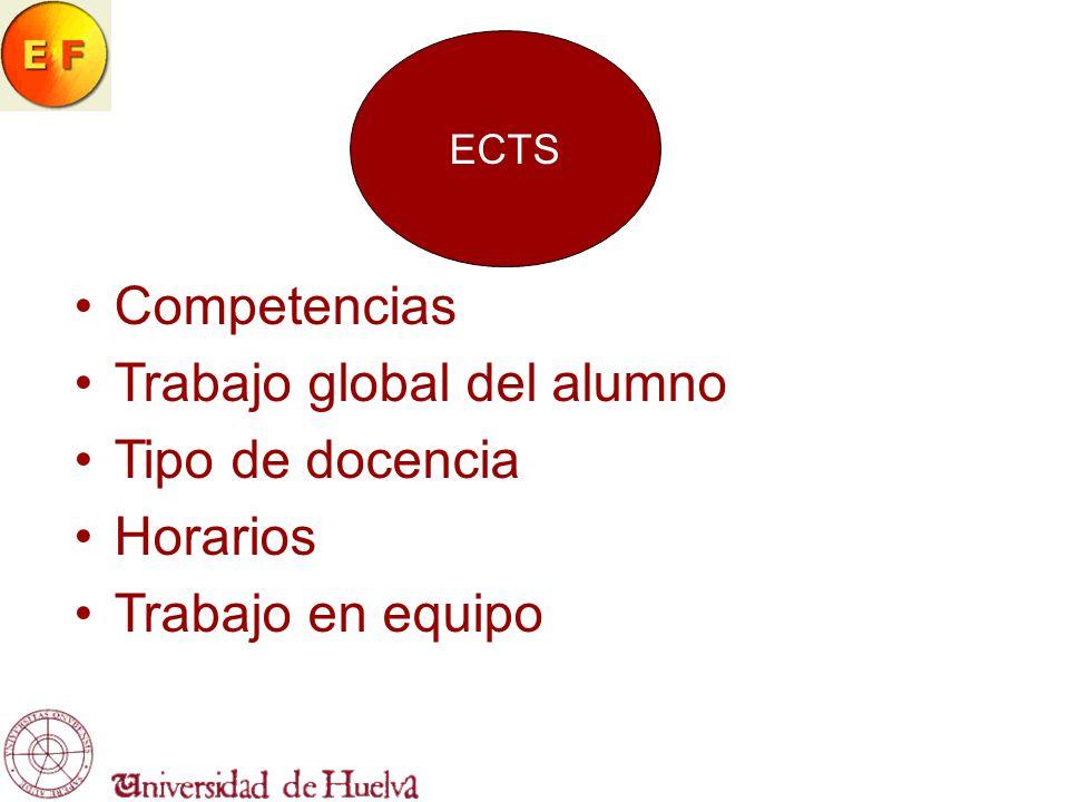 ECTS Competencias Trabajo global del alumno Tipo de docencia Horarios Trabajo en equipo