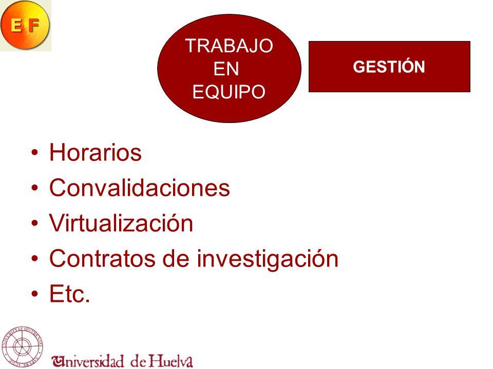 TRABAJO EN EQUIPO Horarios Convalidaciones Virtualización Contratos de investigación Etc. GESTIÓN