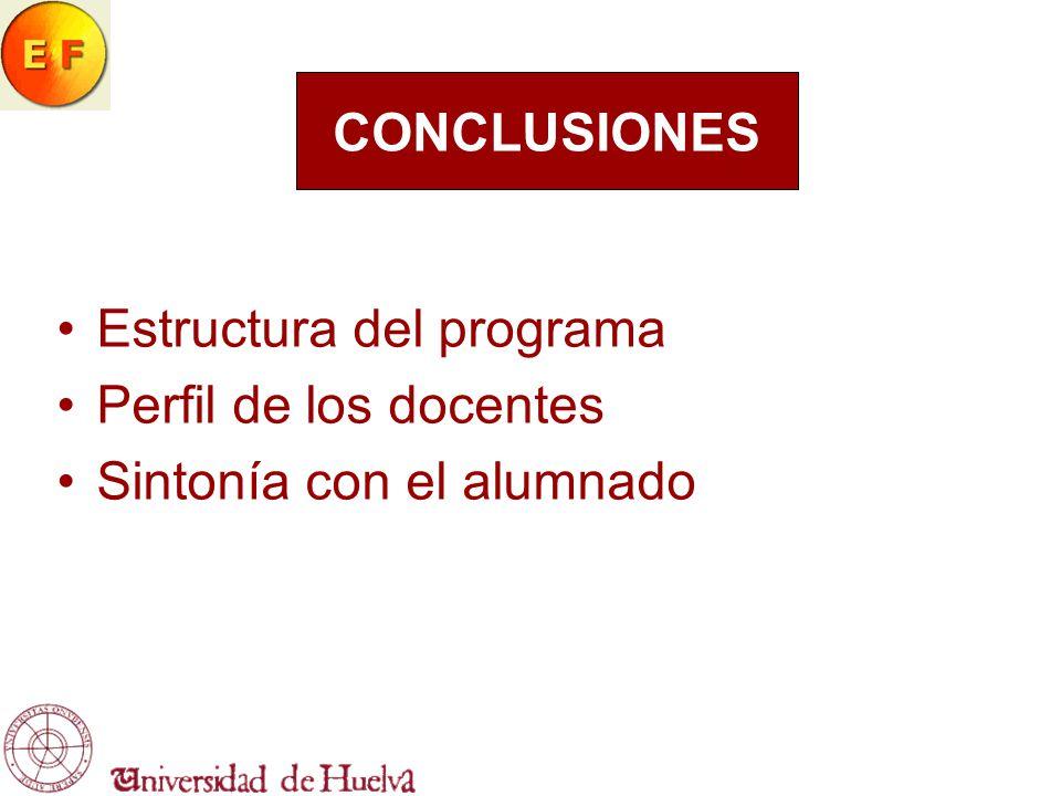 Estructura del programa Perfil de los docentes Sintonía con el alumnado CONCLUSIONES