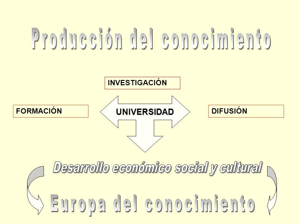INVESTIGACIÓN FORMACIÓNDIFUSIÓN UNIVERSIDAD