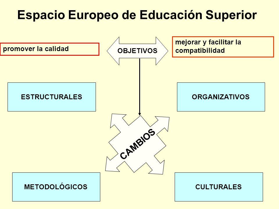 Espacio Europeo de Educación Superior promover la calidad mejorar y facilitar la compatibilidad ESTRUCTURALESORGANIZATIVOS METODOLÓGICOSCULTURALES CAM