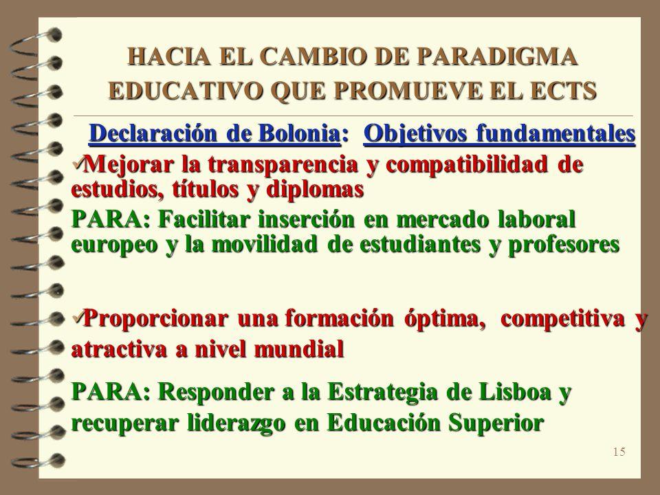 15 HACIA EL CAMBIO DE PARADIGMA EDUCATIVO QUE PROMUEVE EL ECTS Declaración de Bolonia: Objetivos fundamentales Mejorar la transparencia y compatibilid