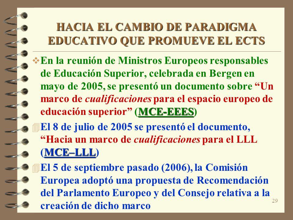 29 HACIA EL CAMBIO DE PARADIGMA EDUCATIVO QUE PROMUEVE EL ECTS MCE-EEES En la reunión de Ministros Europeos responsables de Educación Superior, celebrada en Bergen en mayo de 2005, se presentó un documento sobre Un marco de cualificaciones para el espacio europeo de educación superior (MCE-EEES) MCE–LLL El 8 de julio de 2005 se presentó el documento, Hacia un marco de cualificaciones para el LLL (MCE–LLL) El 5 de septiembre pasado (2006), la Comisión Europea adoptó una propuesta de Recomendación del Parlamento Europeo y del Consejo relativa a la creación de dicho marco