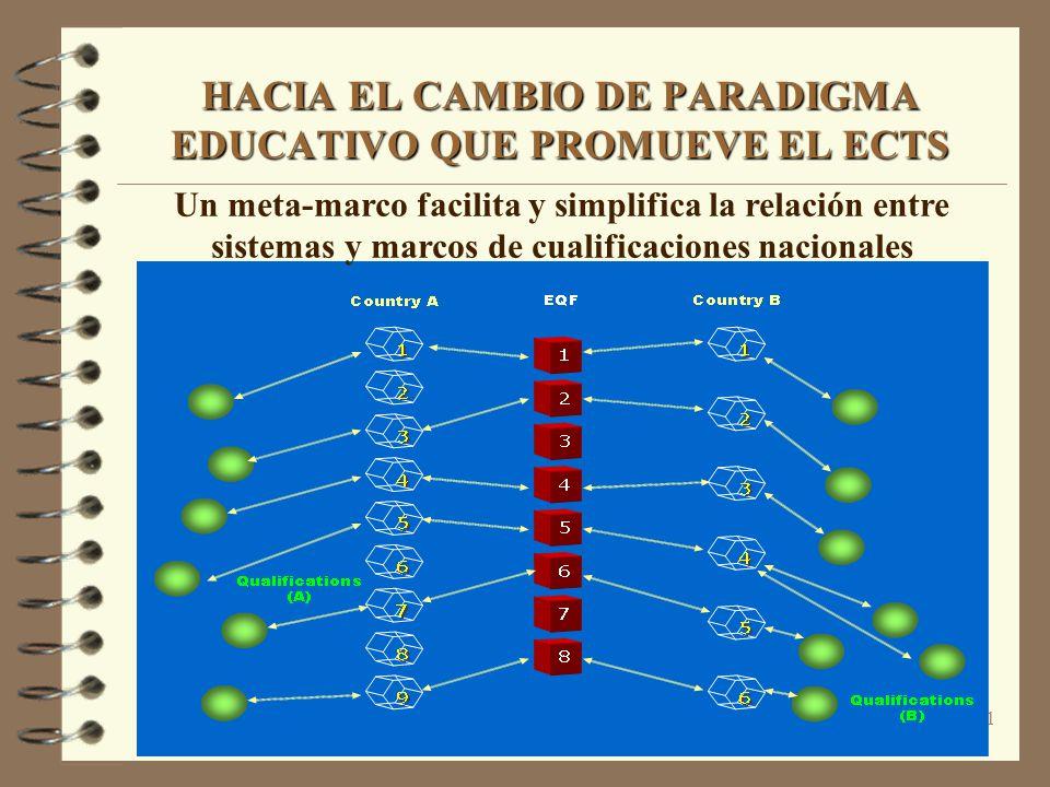 31 HACIA EL CAMBIO DE PARADIGMA EDUCATIVO QUE PROMUEVE EL ECTS Un meta-marco facilita y simplifica la relación entre sistemas y marcos de cualificaciones nacionales