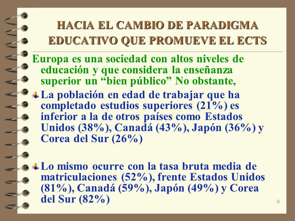9 HACIA EL CAMBIO DE PARADIGMA EDUCATIVO QUE PROMUEVE EL ECTS Europa es una sociedad con altos niveles de educación y que considera la enseñanza superior un bien público No obstante, La población en edad de trabajar que ha completado estudios superiores (21%) es inferior a la de otros países como Estados Unidos (38%), Canadá (43%), Japón (36%) y Corea del Sur (26%) Lo mismo ocurre con la tasa bruta media de matriculaciones (52%), frente Estados Unidos (81%), Canadá (59%), Japón (49%) y Corea del Sur (82%)