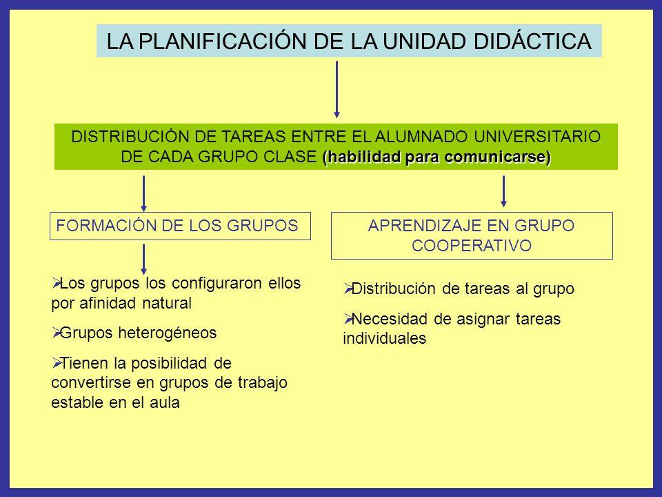 LA PLANIFICACIÓN DE LA UNIDAD DIDÁCTICA (habilidad para comunicarse) DISTRIBUCIÓN DE TAREAS ENTRE EL ALUMNADO UNIVERSITARIO DE CADA GRUPO CLASE (habilidad para comunicarse) Los grupos los configuraron ellos por afinidad natural Grupos heterogéneos Tienen la posibilidad de convertirse en grupos de trabajo estable en el aula FORMACIÓN DE LOS GRUPOSAPRENDIZAJE EN GRUPO COOPERATIVO Distribución de tareas al grupo Necesidad de asignar tareas individuales