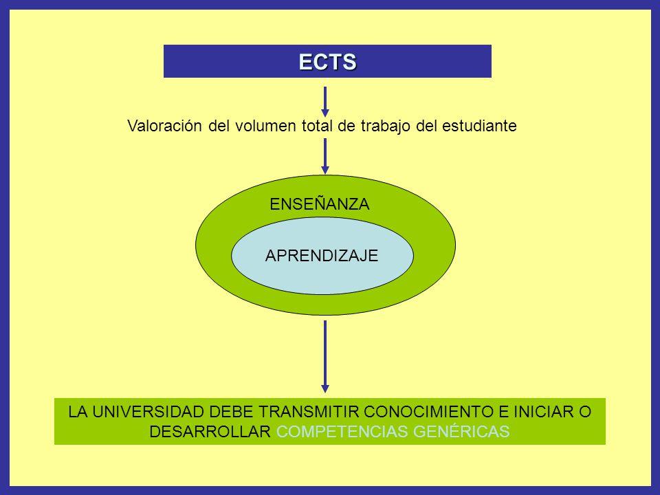 ECTS Valoración del volumen total de trabajo del estudiante APRENDIZAJE ENSEÑANZA LA UNIVERSIDAD DEBE TRANSMITIR CONOCIMIENTO E INICIAR O DESARROLLAR COMPETENCIAS GENÉRICAS