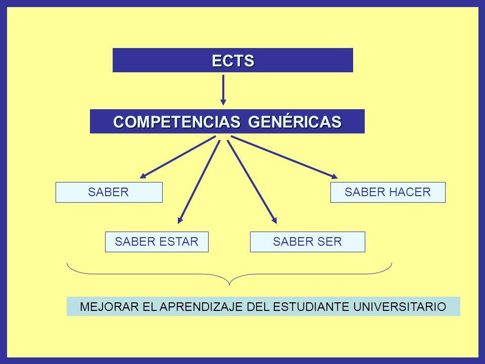 ECTS COMPETENCIAS GENÉRICAS SABER SABER ESTARSABER SER SABER HACER MEJORAR EL APRENDIZAJE DEL ESTUDIANTE UNIVERSITARIO
