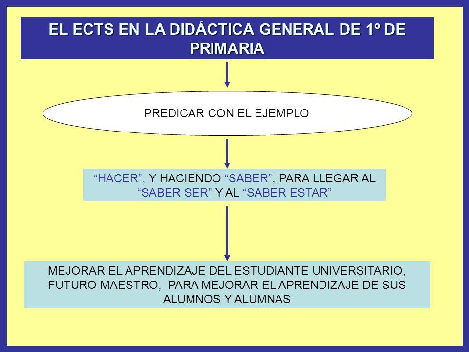EL ECTS EN LA DIDÁCTICA GENERAL DE 1º DE PRIMARIA PREDICAR CON EL EJEMPLO MEJORAR EL APRENDIZAJE DEL ESTUDIANTE UNIVERSITARIO, FUTURO MAESTRO, PARA MEJORAR EL APRENDIZAJE DE SUS ALUMNOS Y ALUMNAS HACER, Y HACIENDO SABER, PARA LLEGAR AL SABER SER Y AL SABER ESTAR