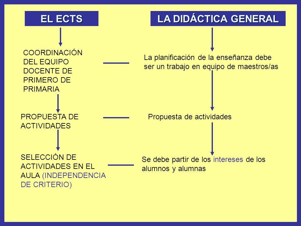 EL ECTS PROPUESTA DE ACTIVIDADES LA DIDÁCTICA GENERAL COORDINACIÓN DEL EQUIPO DOCENTE DE PRIMERO DE PRIMARIA SELECCIÓN DE ACTIVIDADES EN EL AULA (INDE
