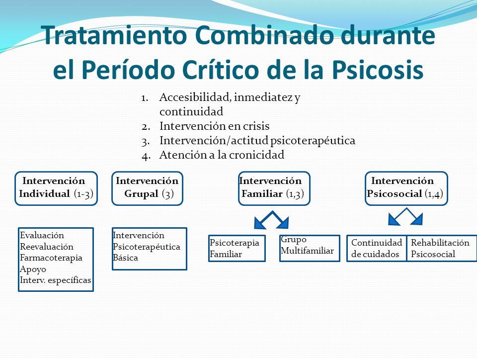Intervención Individual (1-3) Intervención Grupal (3) Intervención Familiar (1,3) Intervención Psicosocial (1,4) 1.Accesibilidad, inmediatez y continuidad 2.Intervención en crisis 3.Intervención/actitud psicoterapéutica 4.Atención a la cronicidad Evaluación Reevaluación Farmacoterapia Apoyo Interv.