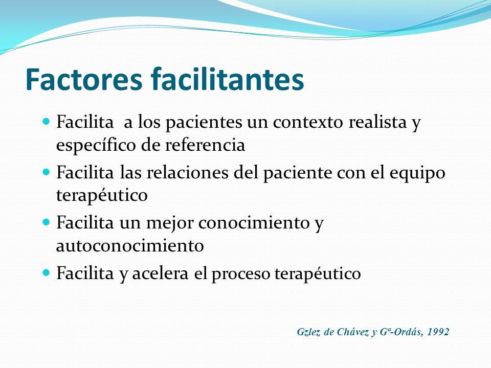 Factores facilitantes Facilita a los pacientes un contexto realista y específico de referencia Facilita las relaciones del paciente con el equipo terapéutico Facilita un mejor conocimiento y autoconocimiento Facilita y acelera el proceso terapéutico Gzlez de Chávez y Gª-Ordás, 1992
