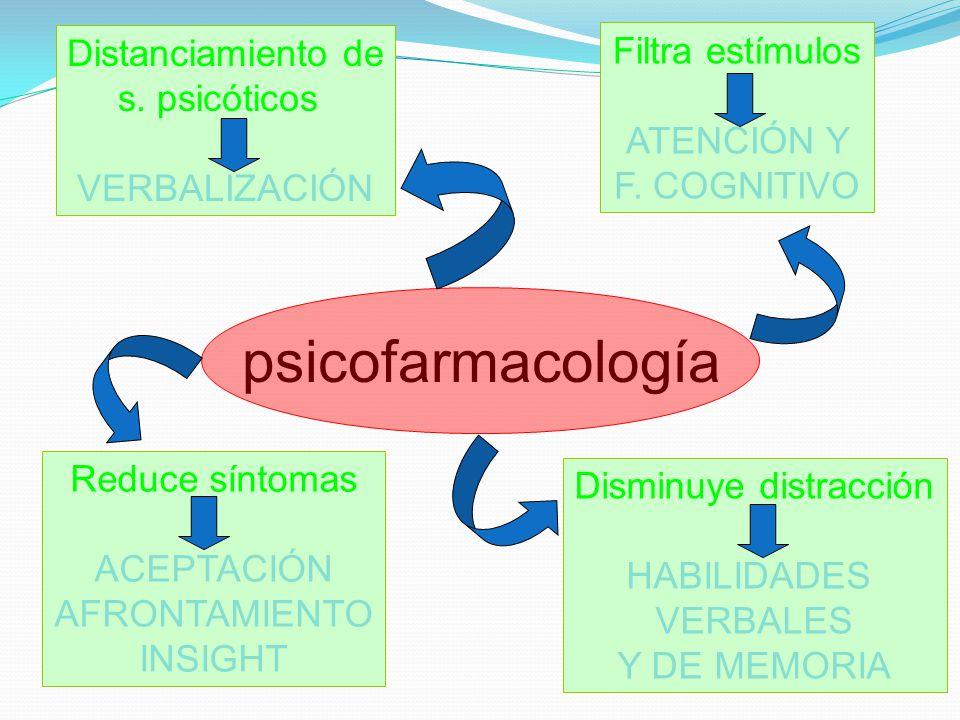 Distanciamiento de s. psicóticos VERBALIZACIÓN Filtra estímulos ATENCIÓN Y F. COGNITIVO Reduce síntomas ACEPTACIÓN AFRONTAMIENTO INSIGHT Disminuye dis