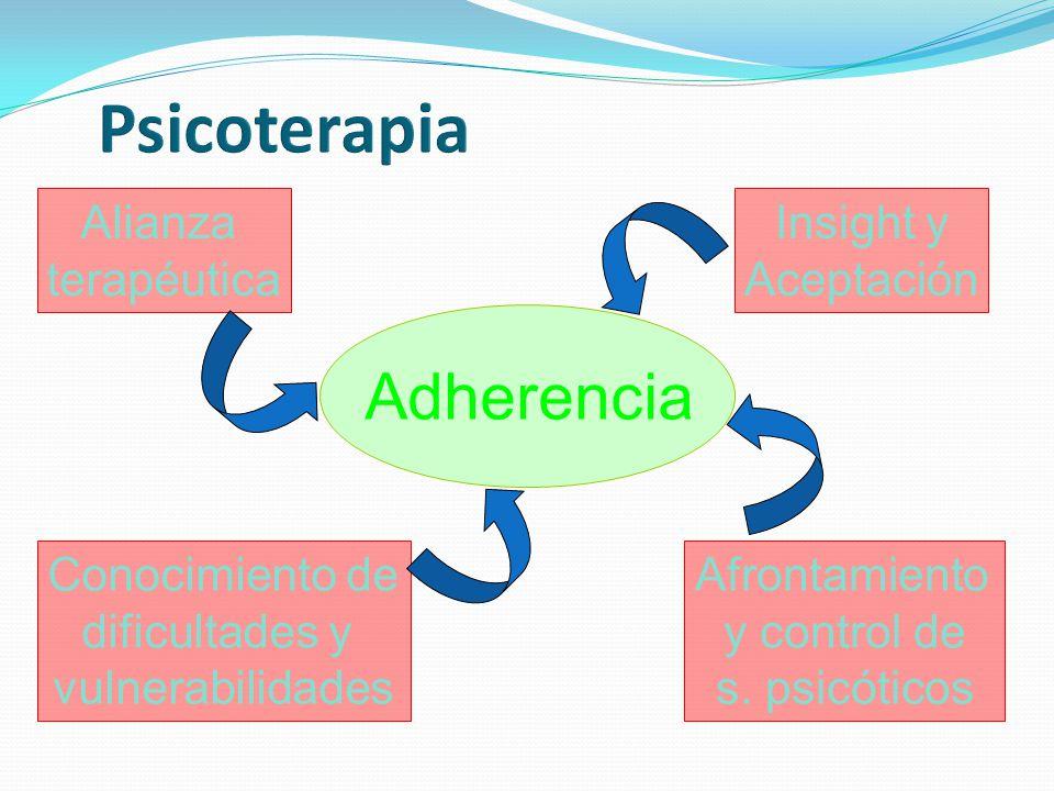 Adherencia Alianza terapéutica Conocimiento de dificultades y vulnerabilidades Afrontamiento y control de s. psicóticos Insight y Aceptación