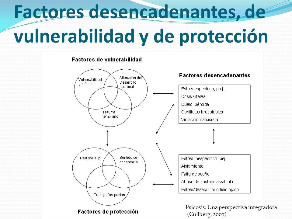 Factores desencadenantes, de vulnerabilidad y de protección Psicosis. Una perspectiva integradora (Cullberg, 2007)