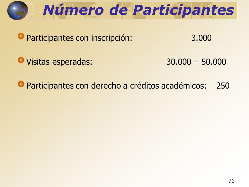 32 Número de Participantes Participantes con inscripción:3.000 Visitas esperadas:30.000 – 50.000 Participantes con derecho a créditos académicos:250