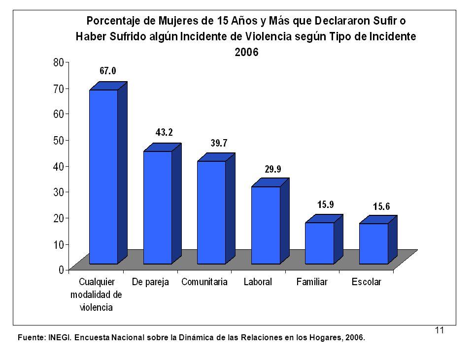 11 Fuente: INEGI. Encuesta Nacional sobre la Dinámica de las Relaciones en los Hogares, 2006.