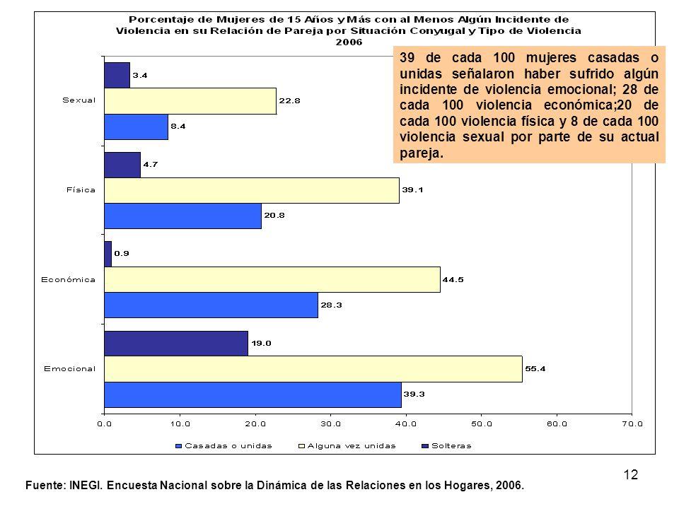 12 Fuente: INEGI. Encuesta Nacional sobre la Dinámica de las Relaciones en los Hogares, 2006. 39 de cada 100 mujeres casadas o unidas señalaron haber