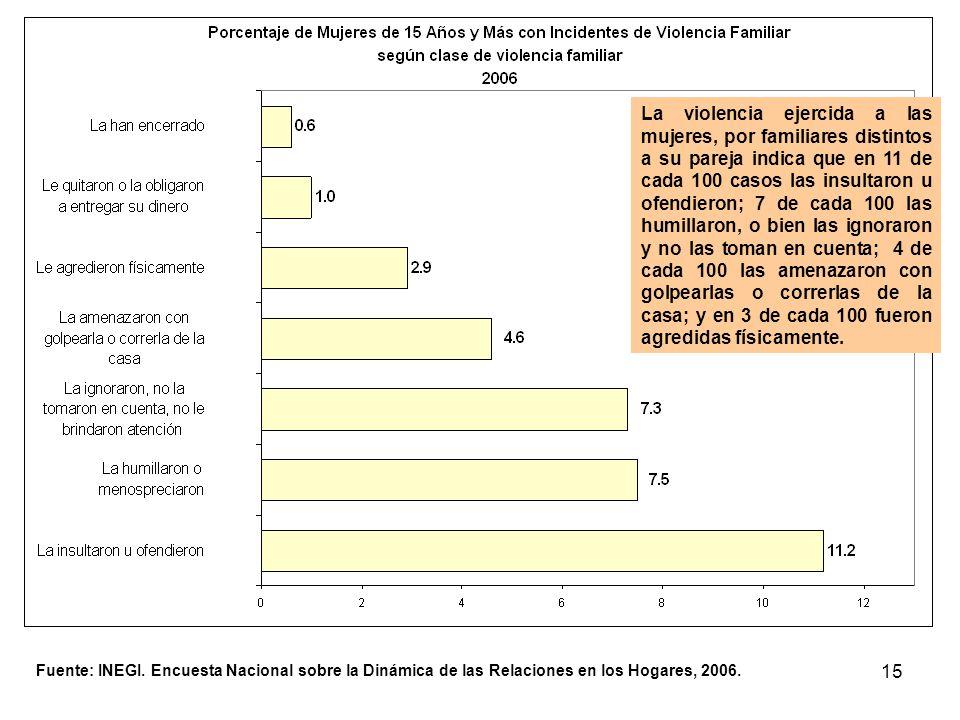 15 Fuente: INEGI. Encuesta Nacional sobre la Dinámica de las Relaciones en los Hogares, 2006. La violencia ejercida a las mujeres, por familiares dist
