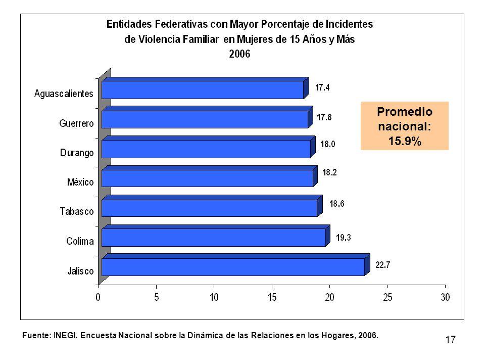 17 Fuente: INEGI. Encuesta Nacional sobre la Dinámica de las Relaciones en los Hogares, 2006. Promedio nacional: 15.9%