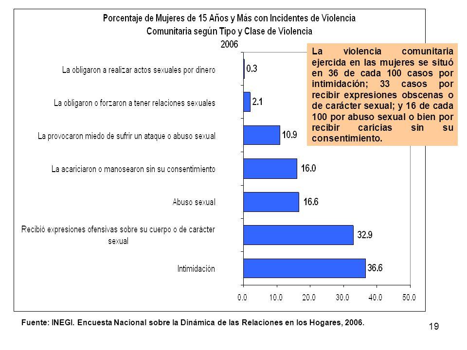 19 Fuente: INEGI. Encuesta Nacional sobre la Dinámica de las Relaciones en los Hogares, 2006. La violencia comunitaria ejercida en las mujeres se situ