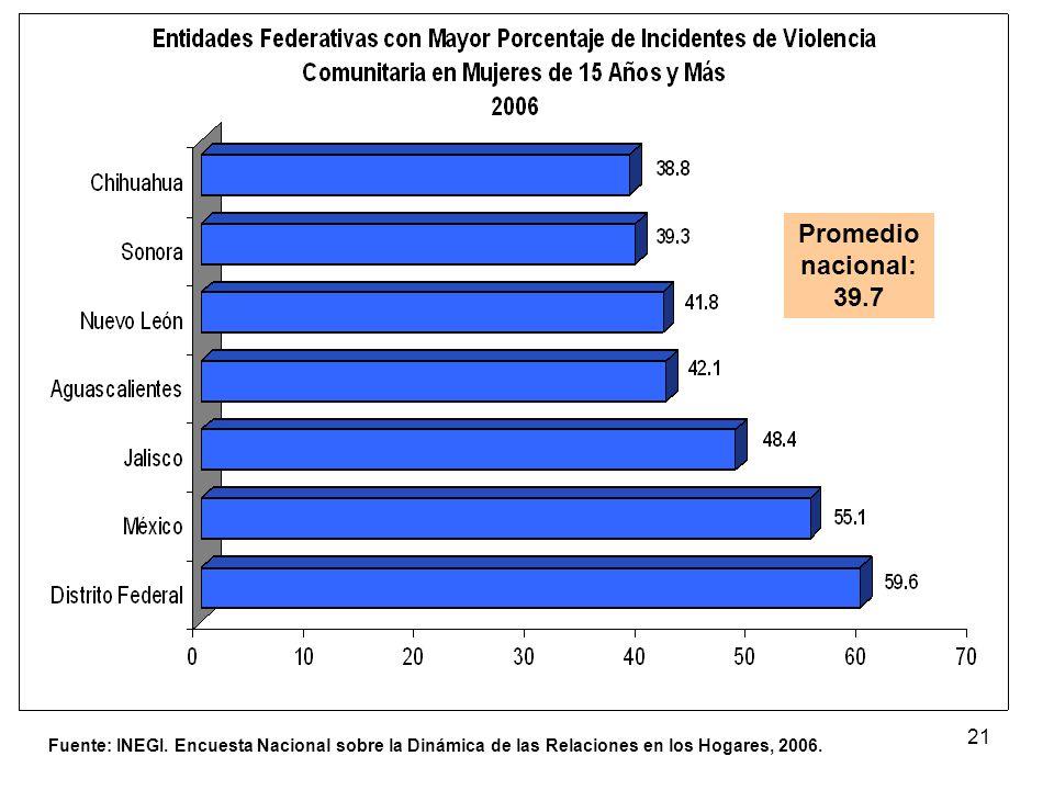 21 Fuente: INEGI. Encuesta Nacional sobre la Dinámica de las Relaciones en los Hogares, 2006. Promedio nacional: 39.7