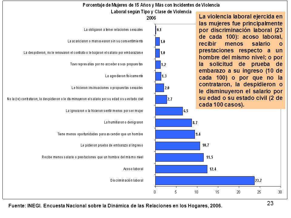 23 Fuente: INEGI. Encuesta Nacional sobre la Dinámica de las Relaciones en los Hogares, 2006. La violencia laboral ejercida en las mujeres fue princip