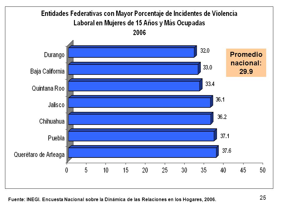 25 Fuente: INEGI. Encuesta Nacional sobre la Dinámica de las Relaciones en los Hogares, 2006. Promedio nacional: 29.9