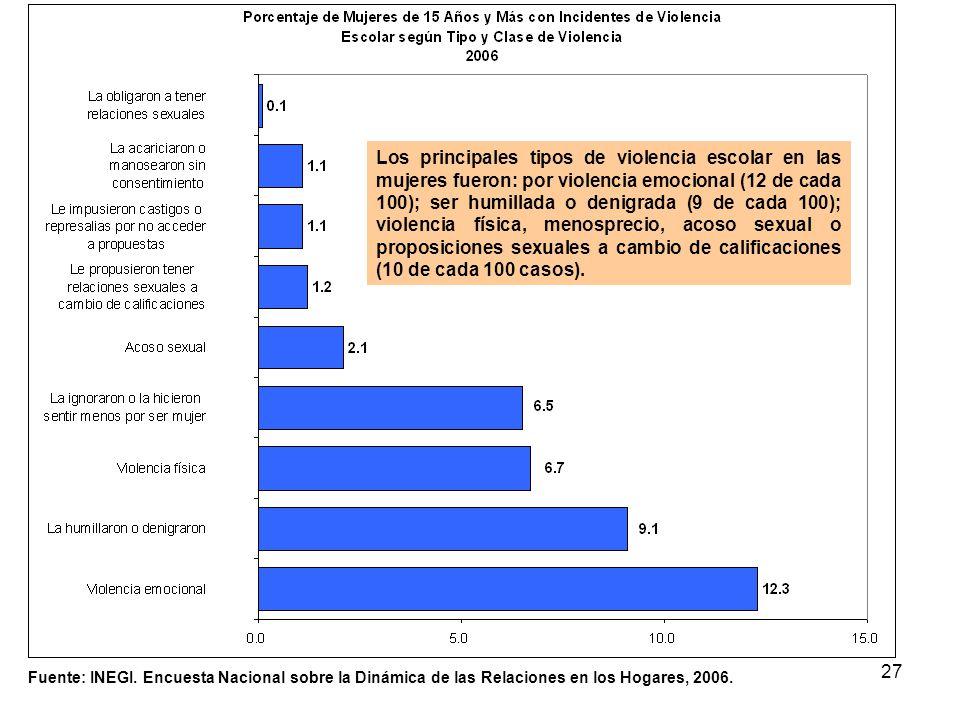 27 Fuente: INEGI. Encuesta Nacional sobre la Dinámica de las Relaciones en los Hogares, 2006. Los principales tipos de violencia escolar en las mujere